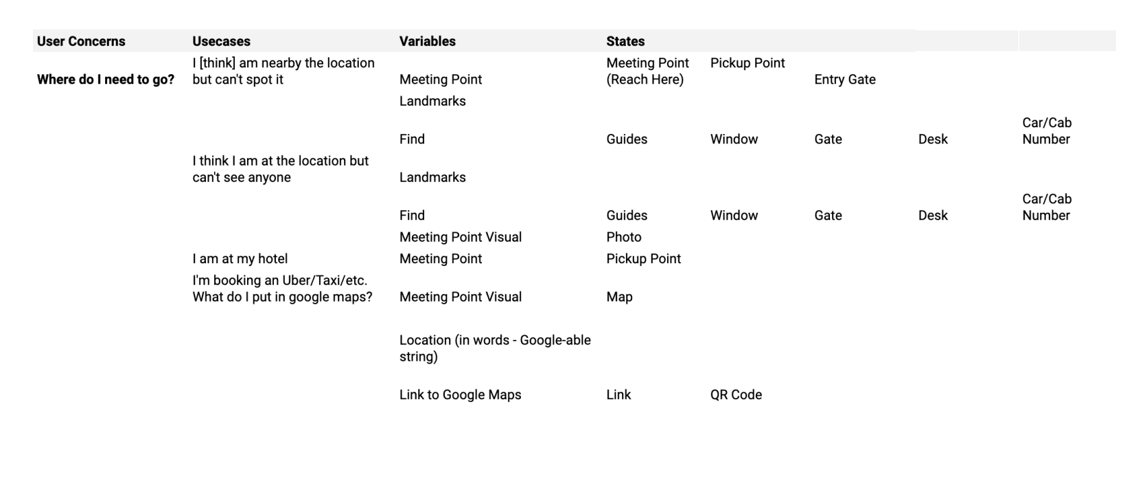 An example mapping user concerns which contain use cases, which contain variables, which have states.